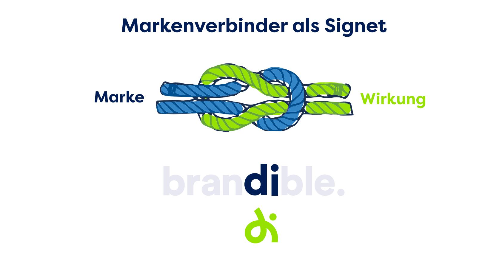 Brandible - Marke & Wirkung