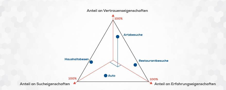 Vertrauenspyramide